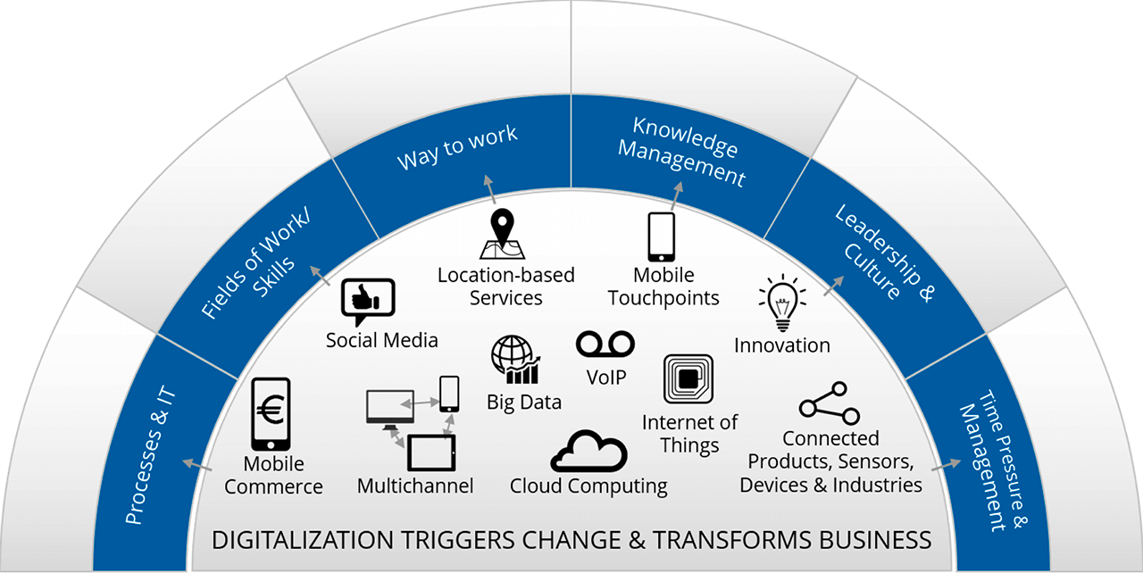 Beneficios de la digitalización